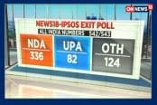 NDA Sweep With 336 Seats According To News18 IPSOS Exit Poll