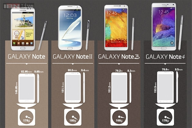From The Original Note To Note 4 Evolution Of The Samsung Galaxy
