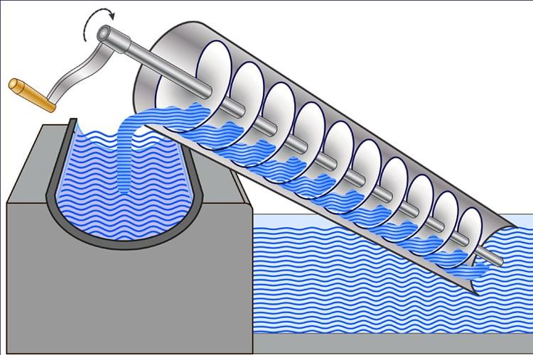 Archimedes screw | technology | Britannica  |Ancient Archimedes Screw
