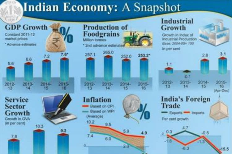 cricket effecting indian economy Factors responsible for the location of primary, secondary, and tertiary sector industries in various parts of the world  economics notes - indian economy.
