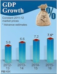 Economic Survey 2015-16: Economy to clock more than 7 % growth this fiscal; over 8 % growth in next couple of years