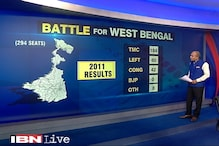 Opinion polls: Mamata Banerjee likely to retain West Bengal