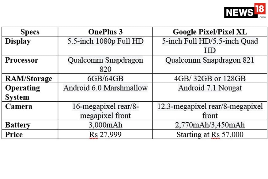 Google Pixel Vs Oneplus 3 Is Paying More Worth It News18