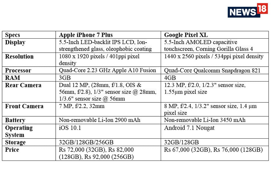 Ae Dil Hai Mushkil Which One To Buy: Apple iPhone 7 Plus or