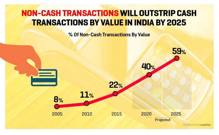 How India Fares on the Global Payments Landscape - News18