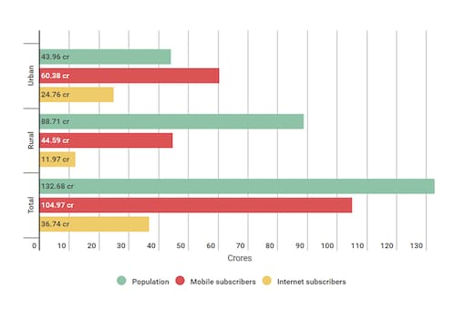Mobile and internet subscribers in India (Image: Soumyadip Choudhury/News18.com)