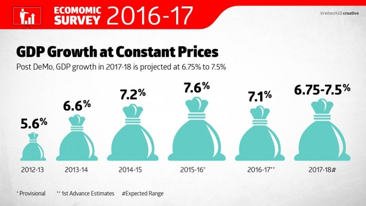 GDP Growth Constant Prices