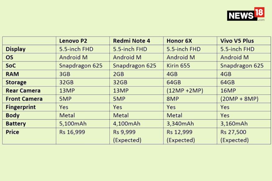 Xiaomi Redmi Note 4 vs Lenovo P2 vs Honor 6X vs Vivo V5 Plus