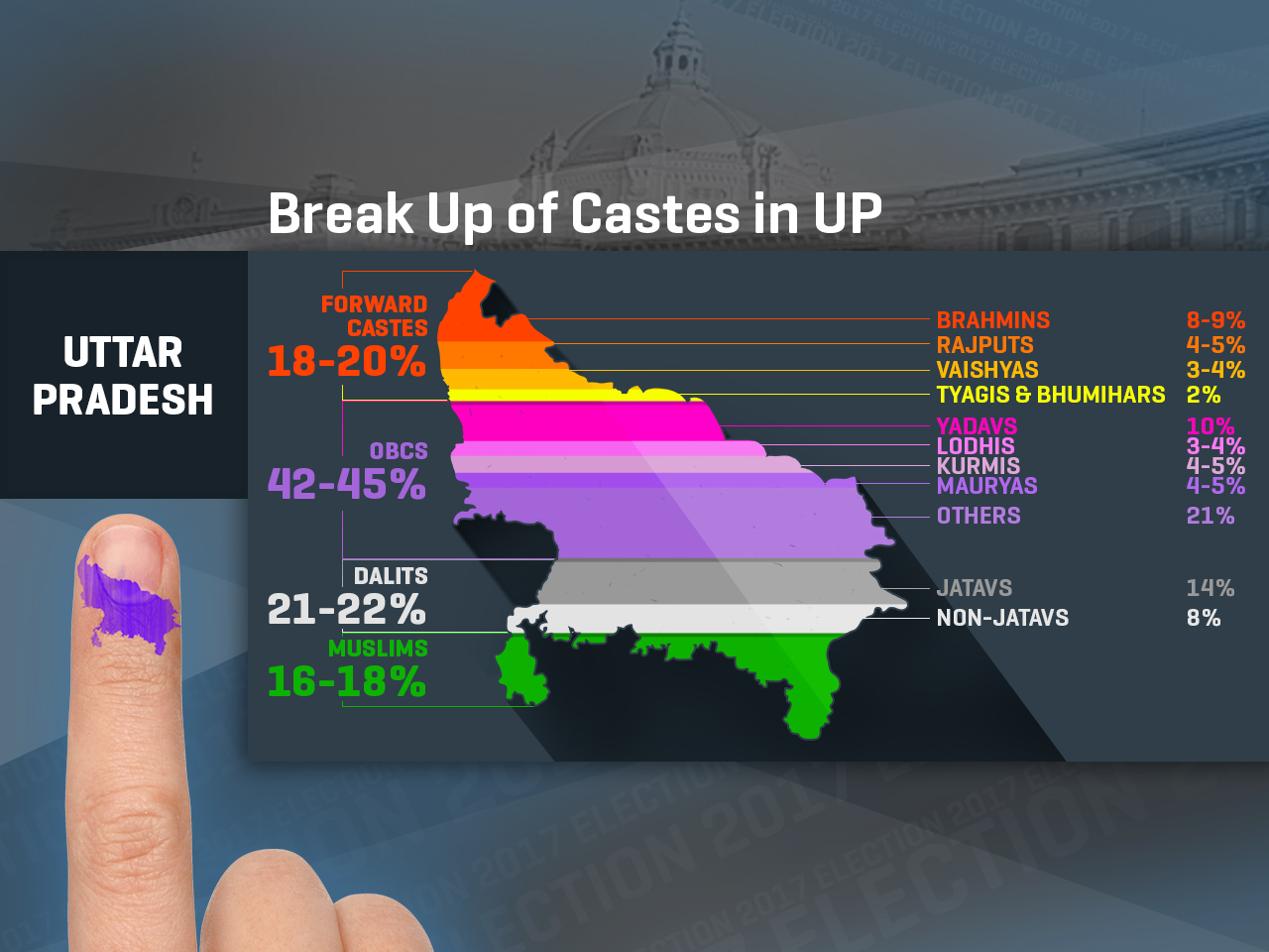 UP Elections 2017: Break-Up of Caste Wise Vote Bank of Political