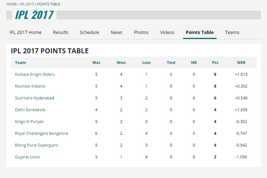 IPL-Points-Table