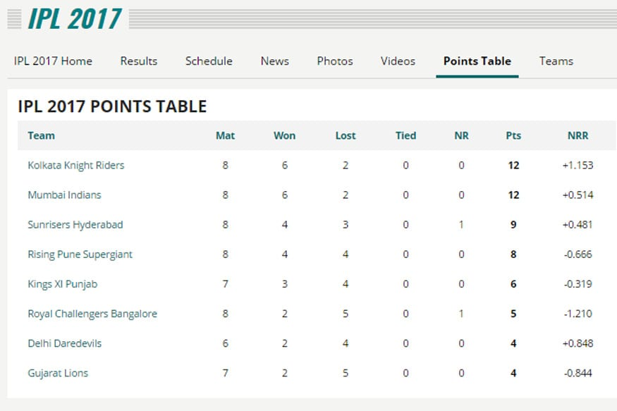 IPL Points Table_Week 3
