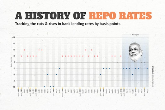 Repo_rate_BPS