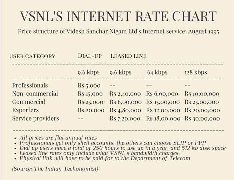vsnl rate chart