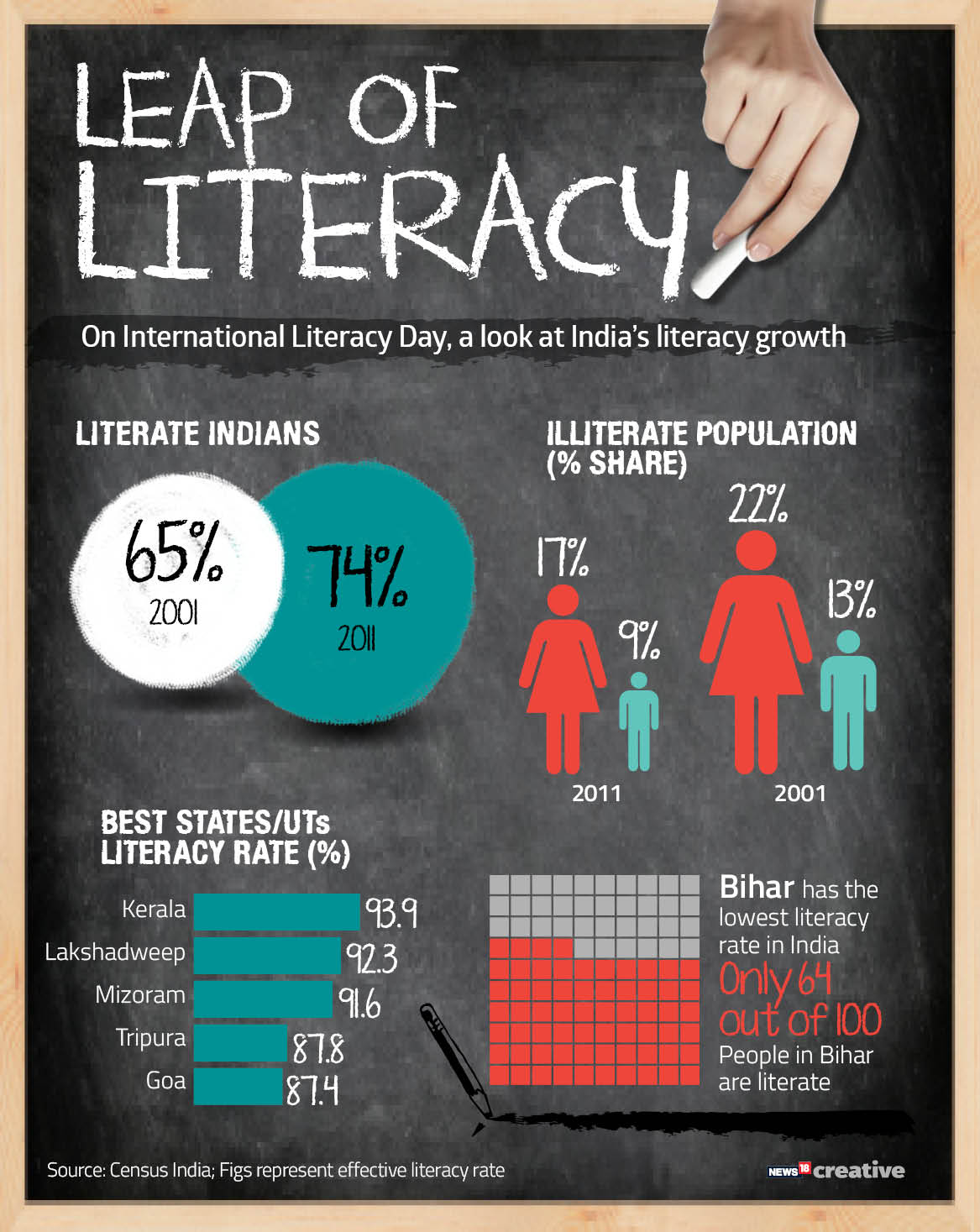 LEAP OF LITERACY