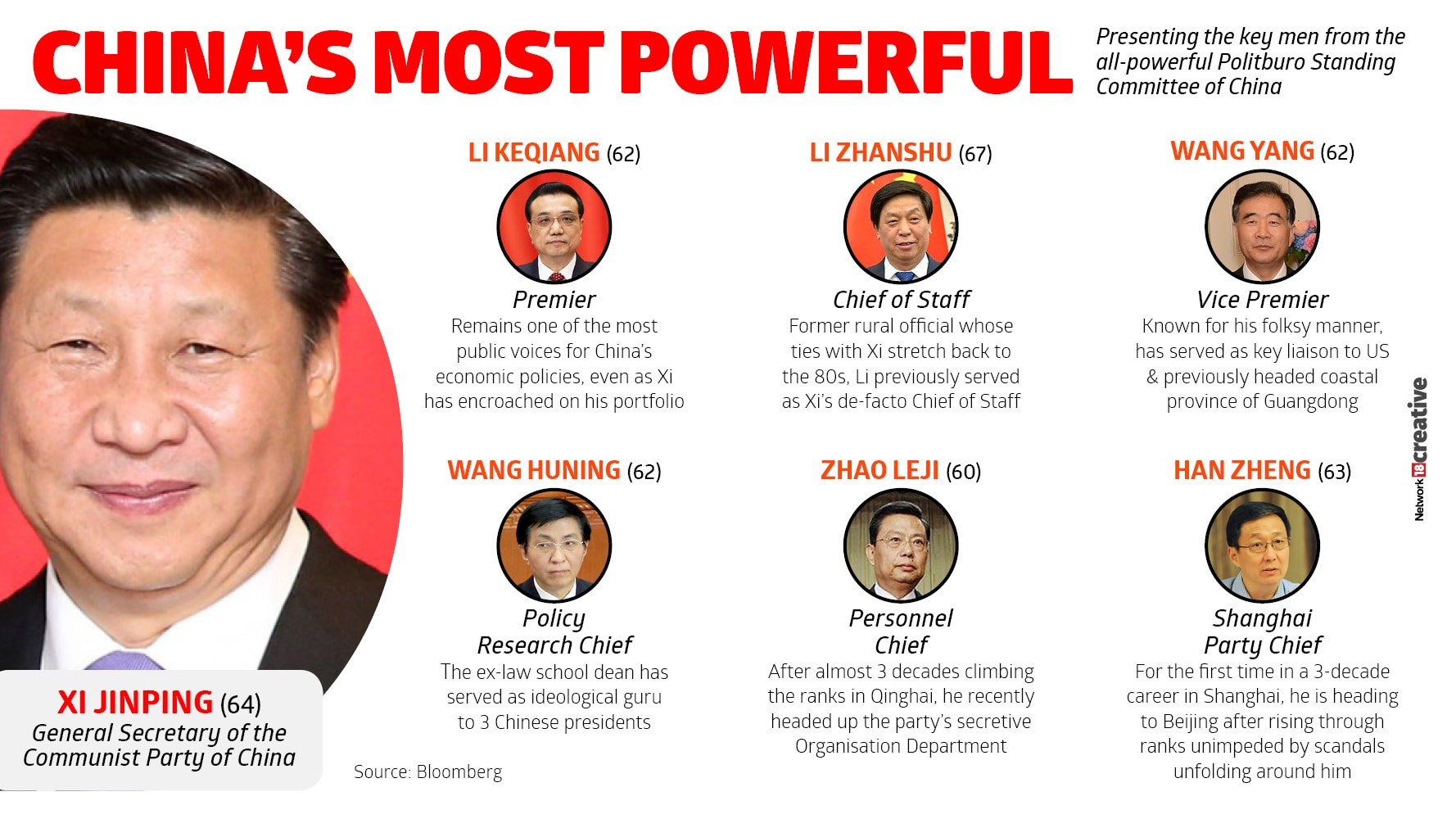 CHINA'S MOST POWERFUL LEADERS2