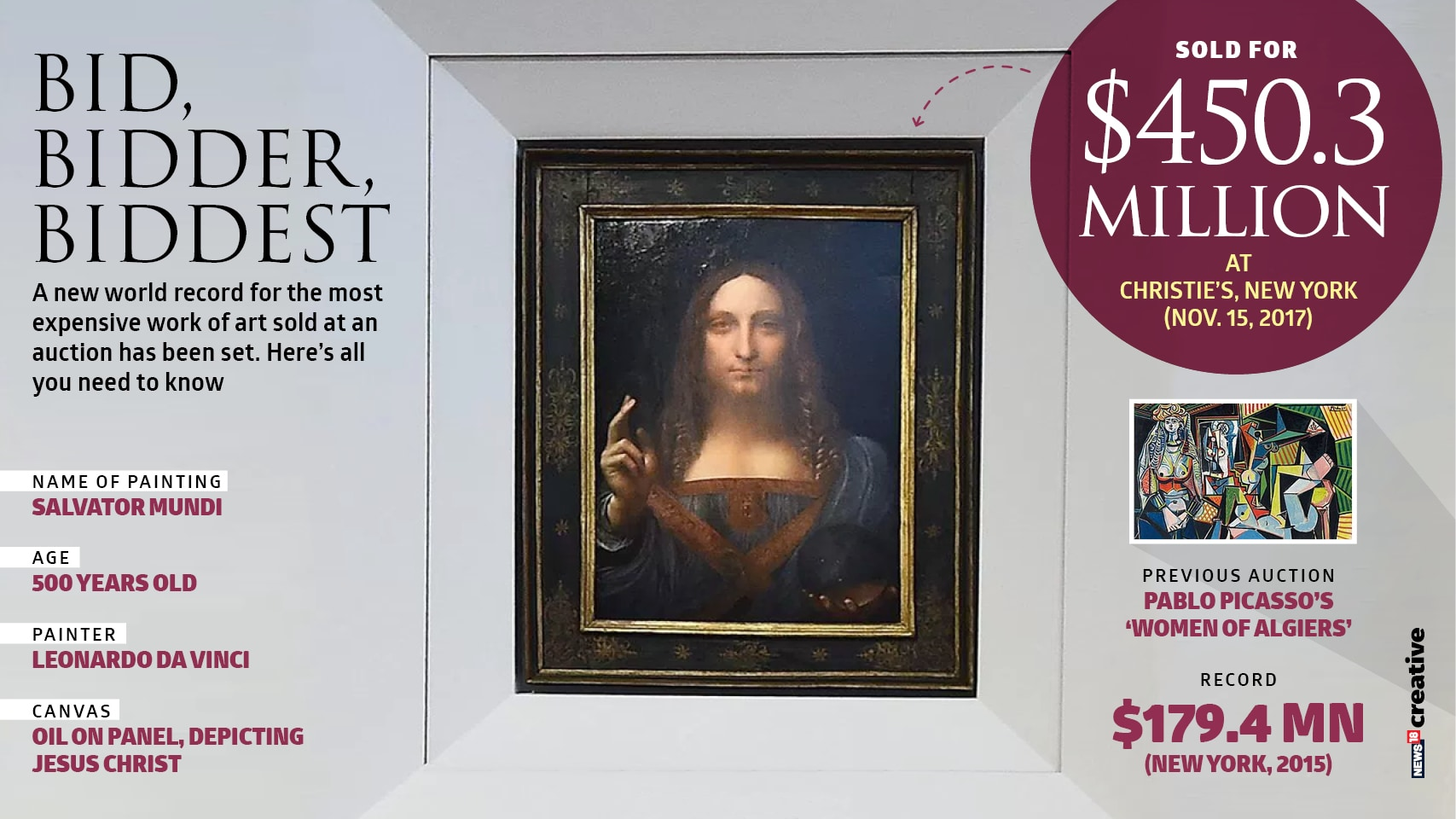 Da Vinci auction