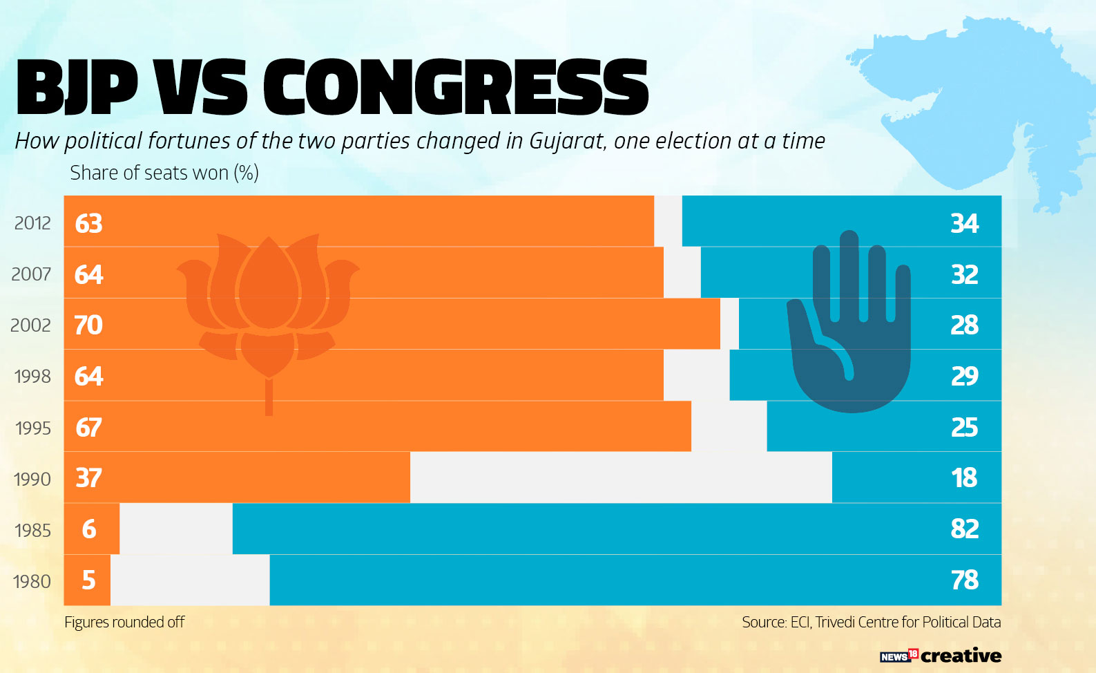 BJP-Cong-Seat-Share