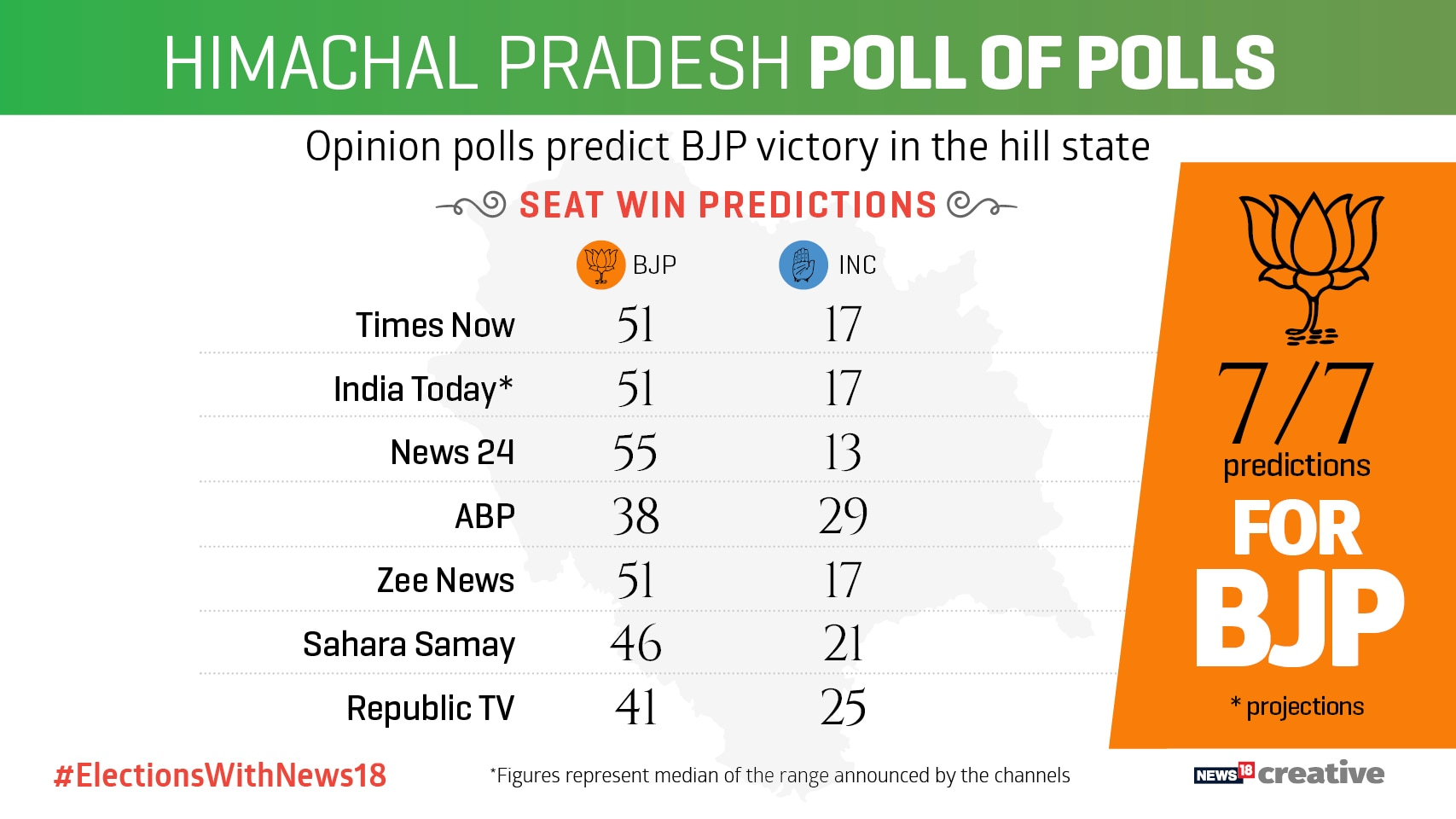 Exit Poll Result 2017: Home Run for BJP in Gujarat
