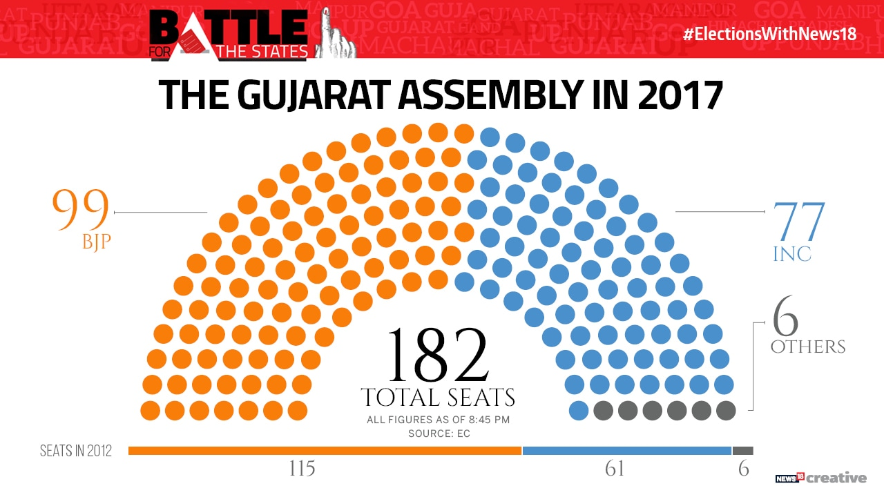 Party Seating Chart-Gujarat