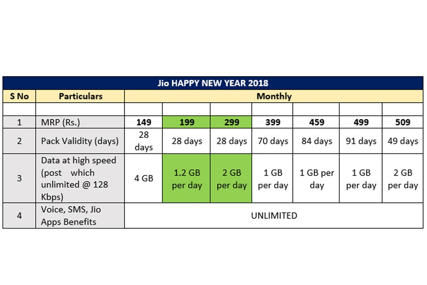 Reliance Jio, Happy New Year 2018 Prepaid Plans