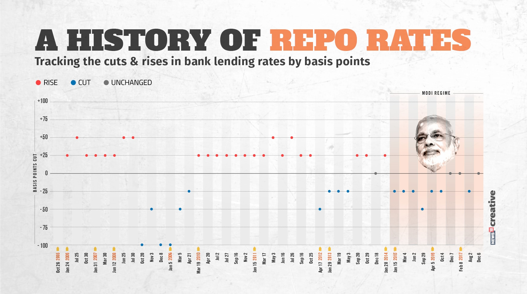 Repo_rate_BPS1