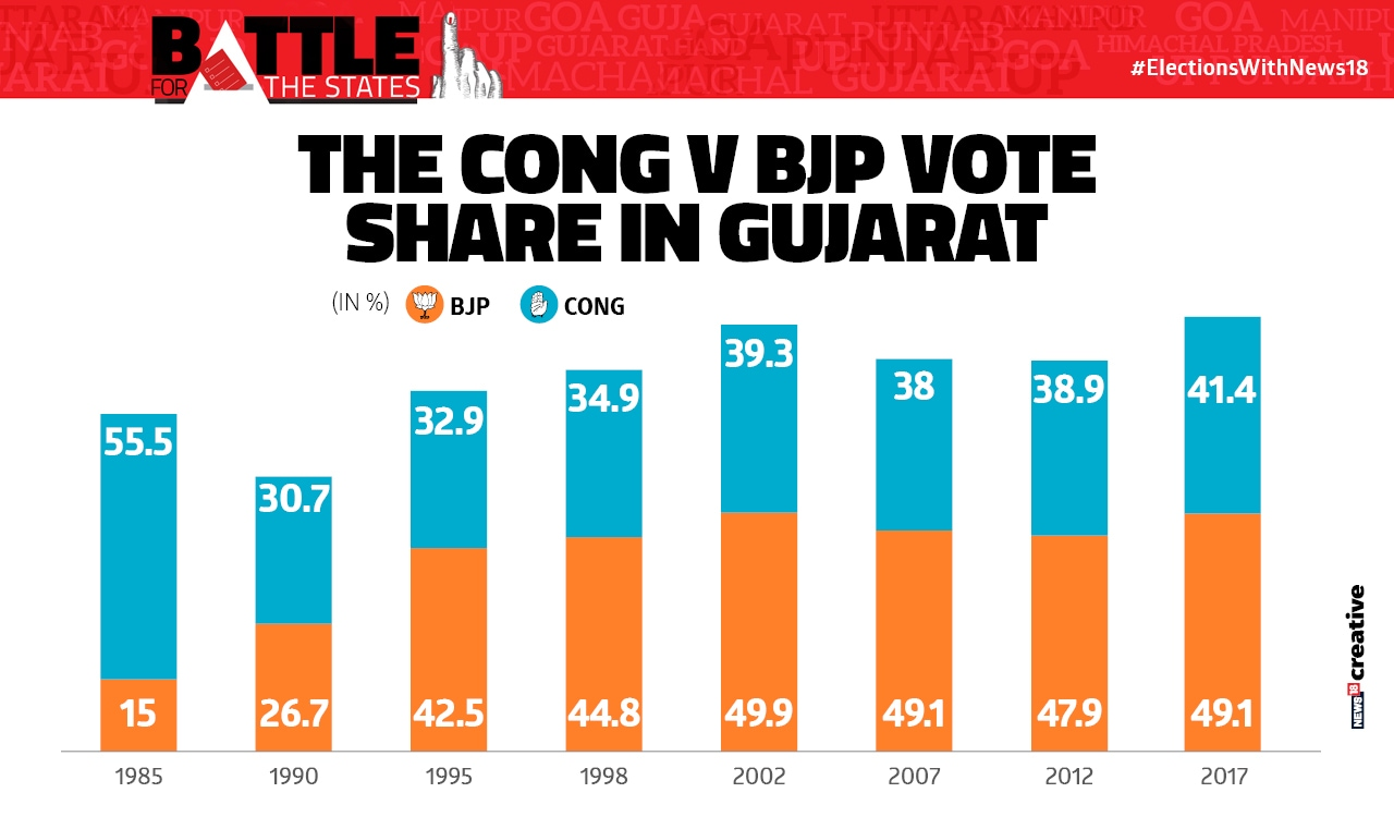 The Cong v BJP vote Share Gujarat