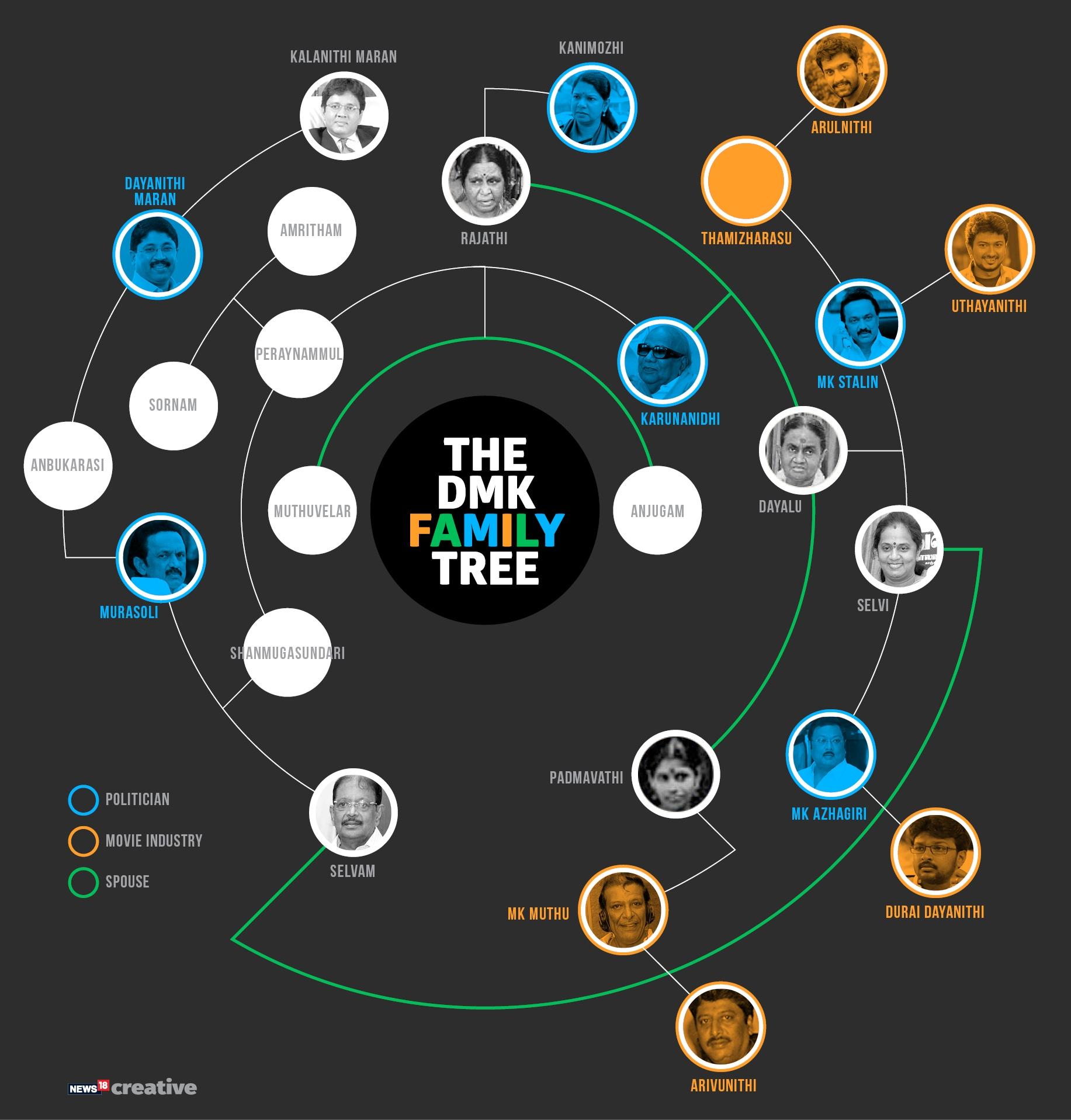 The DMK Family Tree