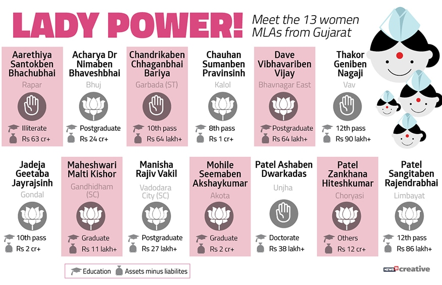 Meet the 13 women MLAs from Gujrat. (Image: Network18 Creative)