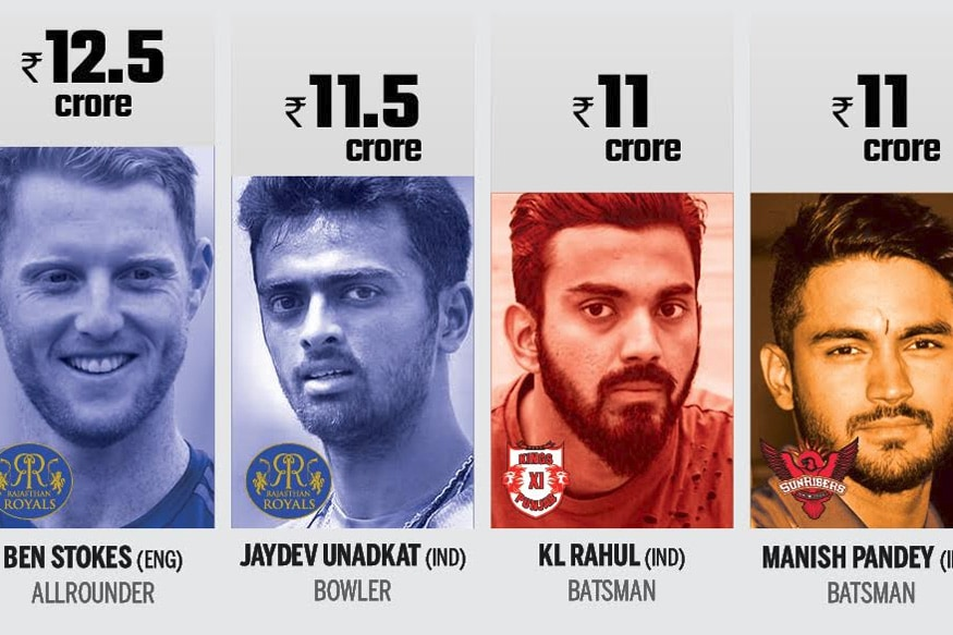 Top most expensive IPL Buys.