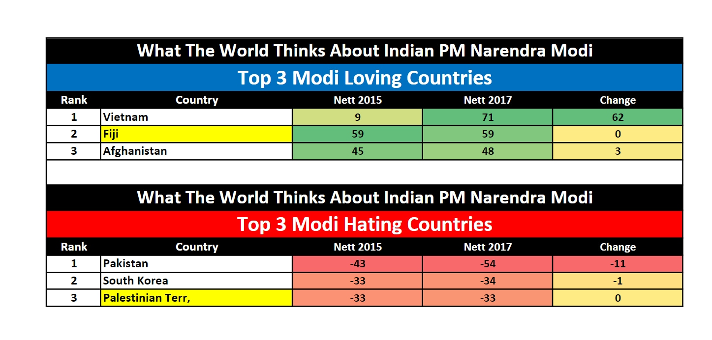 modi love hate countries