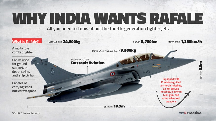In light of the Rafale controversy, a look at why India wants the Rafale combat aircraft. (Image: Network18 Creative)
