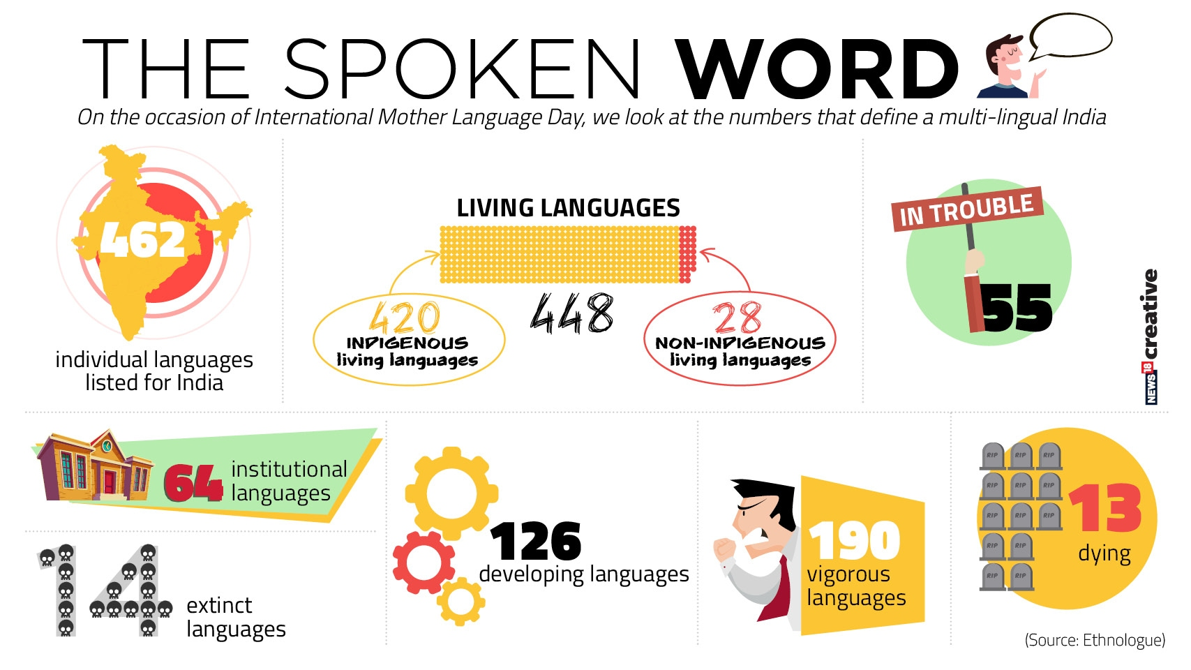 The Spoken Word(Mother Tongue Day)