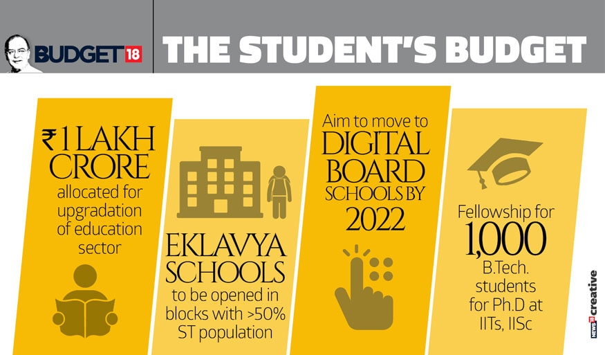 The student's budget. (Image: News18 Creative)