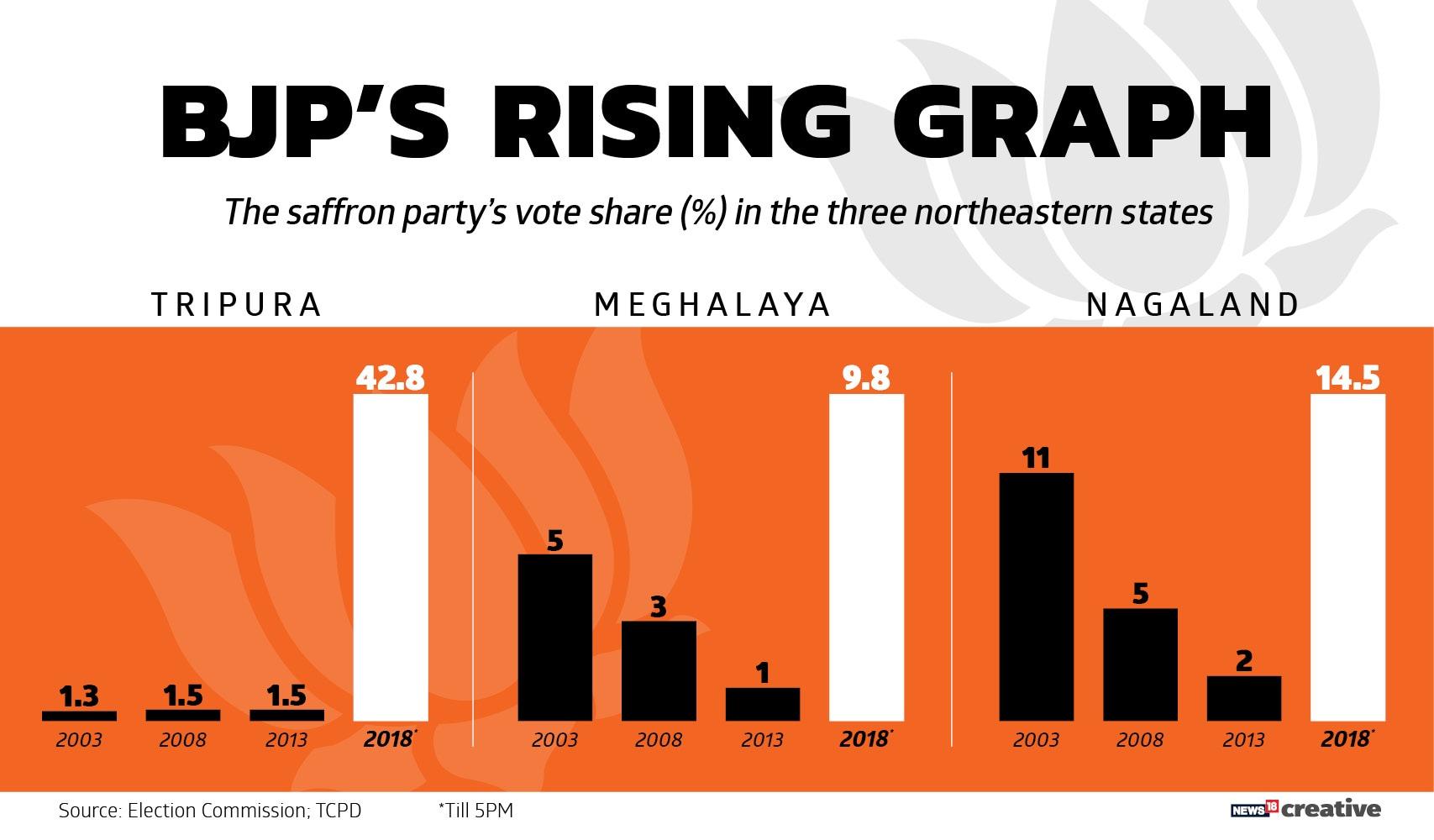 BJPs Rising Graph