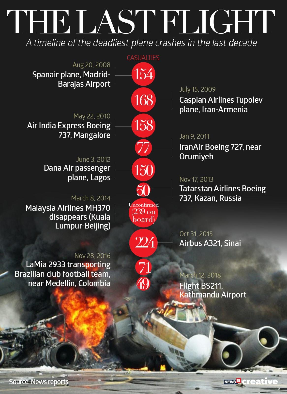 Deadly plane crashes