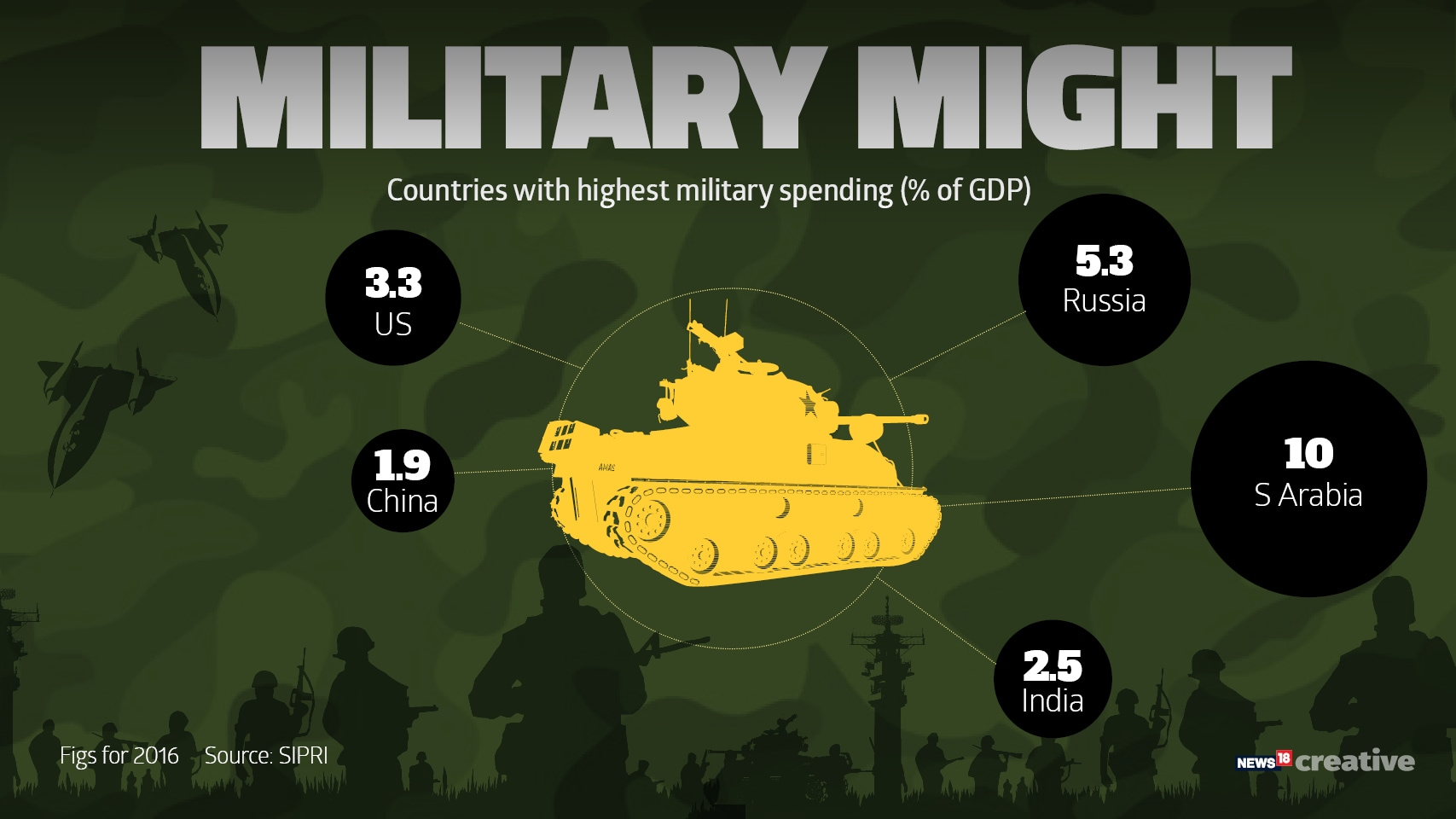 Military expenditure2