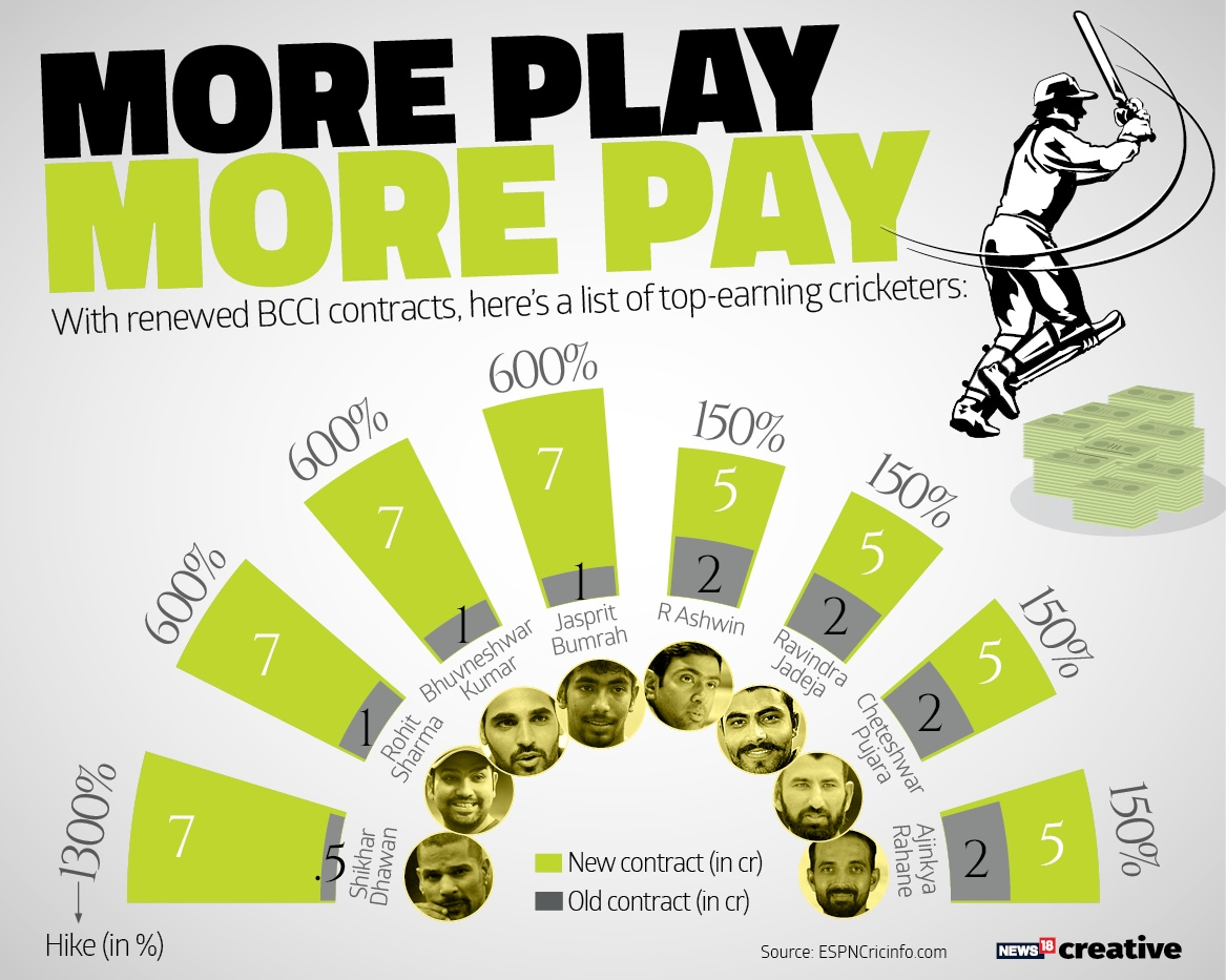 Salary Hike of Cricketers