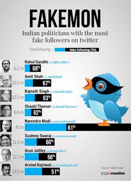 Fake Twitter Followers, Twitter Audit, Narendra Modi, Rahul Gandhi, technology news
