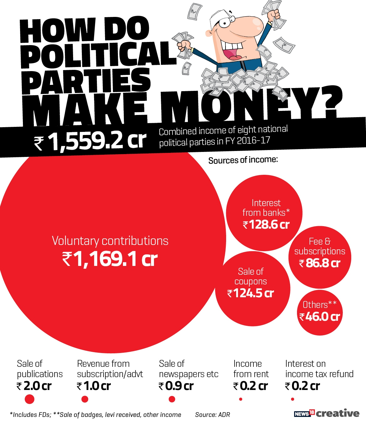 ADR_Political money