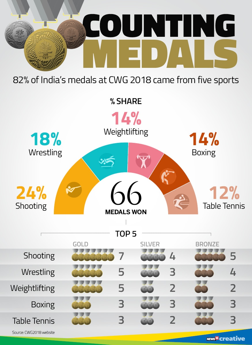 Chart 4 counting medals