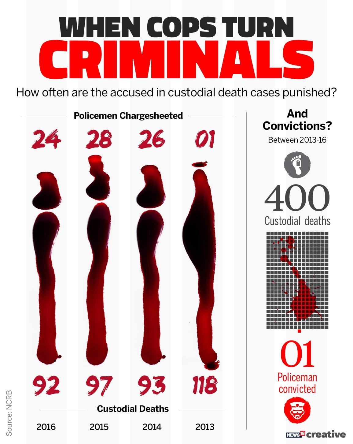 Custodial Deaths_Cop Criminal
