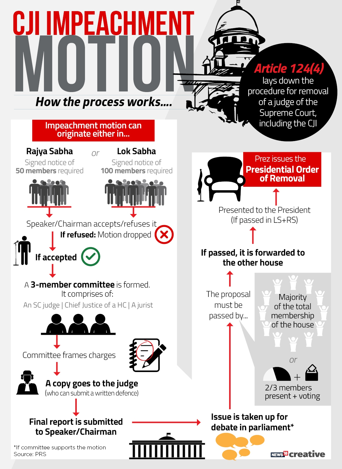 Impeachment motion