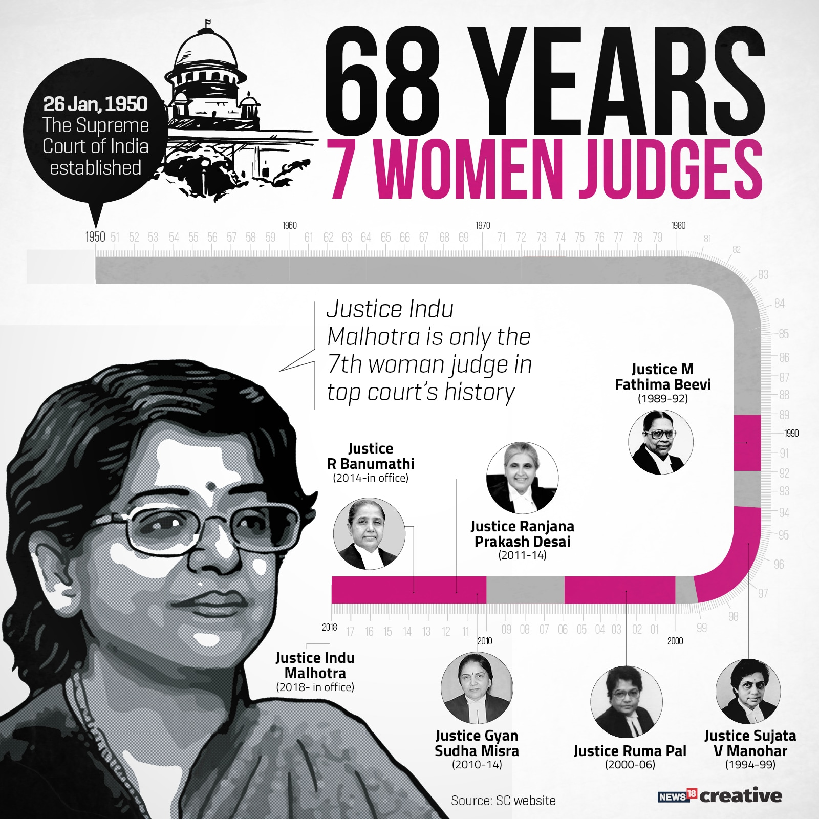 Women Judges 2