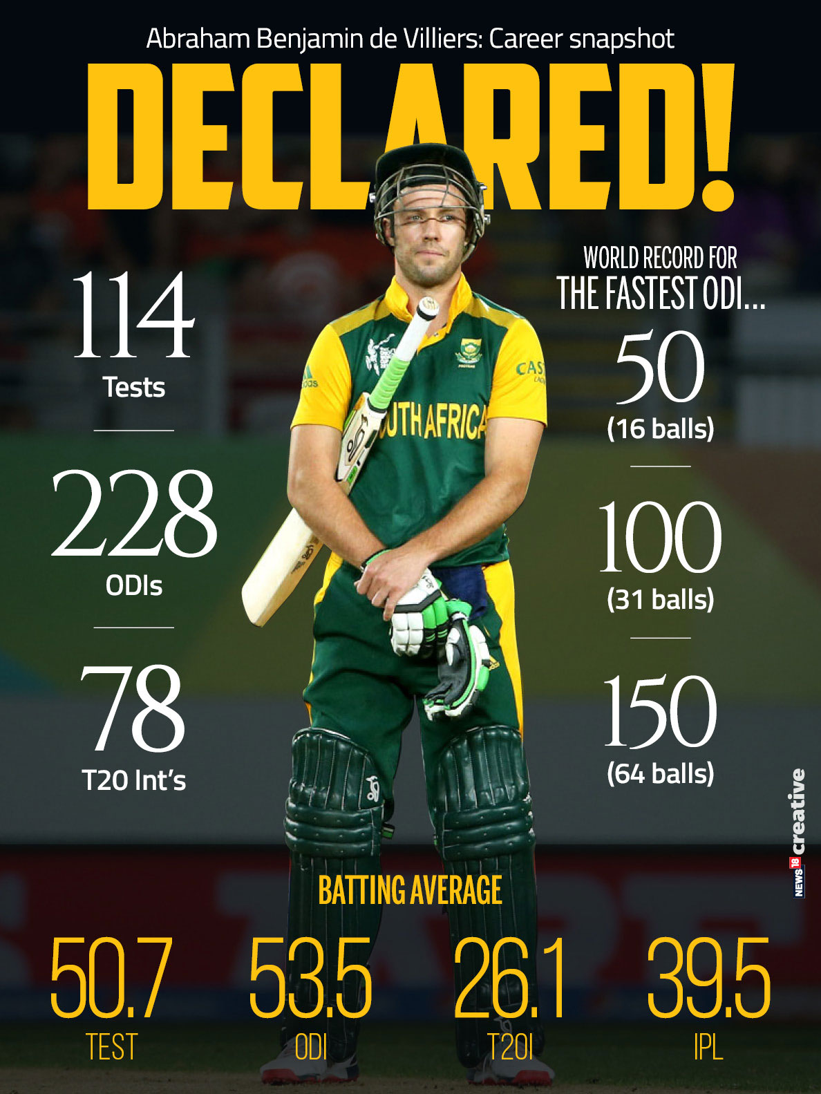 AB de Villiers Announces Retirement from All Forms of ...