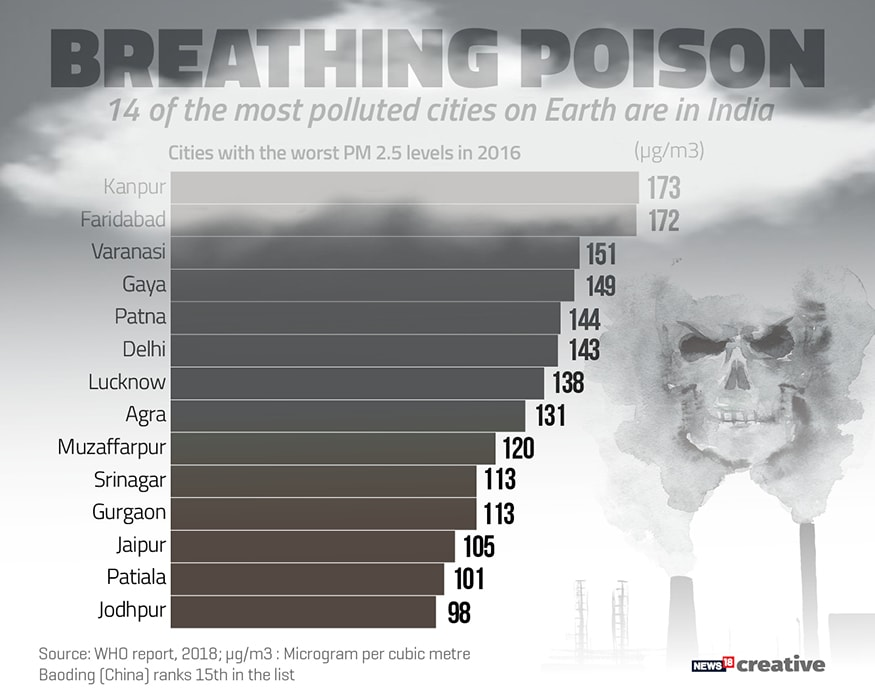 Alarming! India cities dominate world air pollution list - 14 of World's 15 most polluted cities in India. (Image: Network18 Creative)