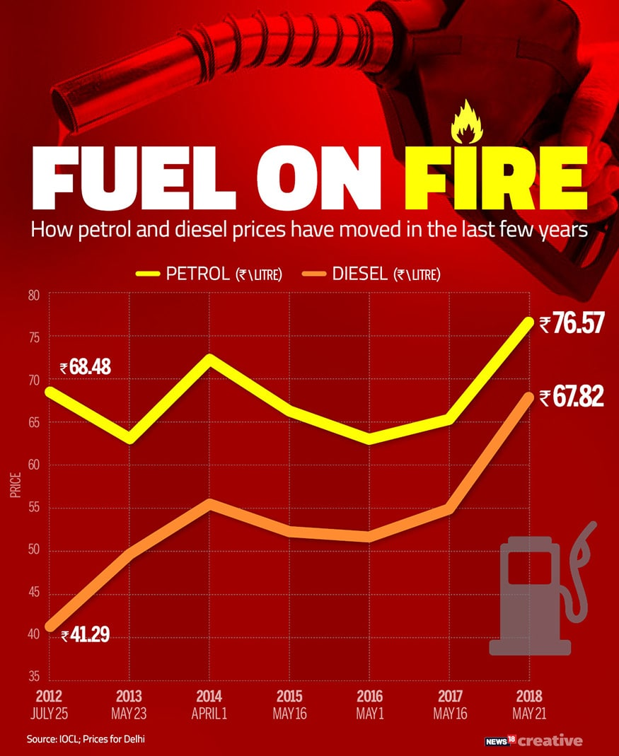 Here's a look at how petrol and diesel prices have moved in the last few years. (Image: Network18 Creative)