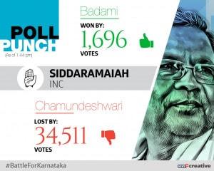 Poll Punch_SIDDARAMAIAH_Won_Lost