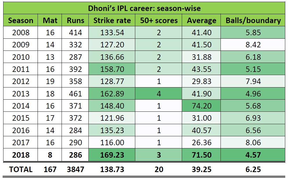 dhoni-career