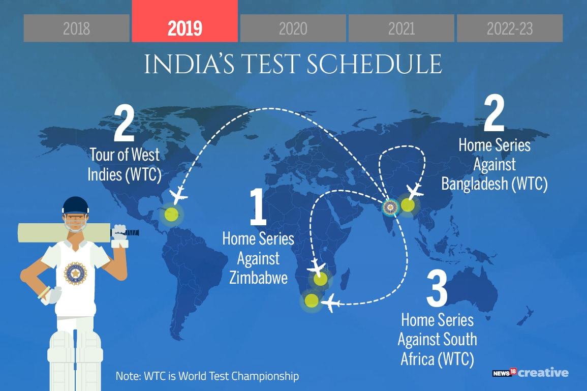 India's Test Schedule_2019