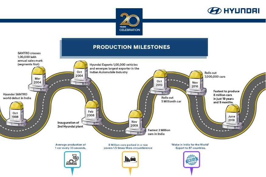 Hyundai's 20 year journey in India. (Image: Hyundai)